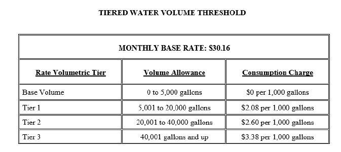 March 2020 Water Bill